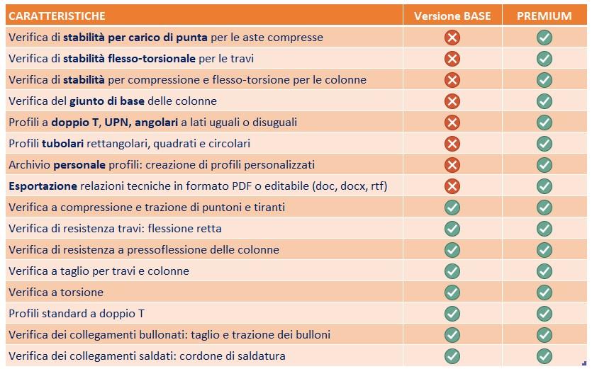 Ver.Steel premium: caratteristiche
